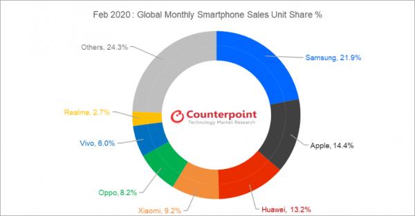 Realme toàn cầu duy trì vị trí thứ 7 thương hiệu smartphone 1