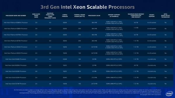 image011 600x337 - Intel giới thiệu nền tảng trí tuệ nhân tạo và phân tích độc đáo với bộ xử lý, bộ nhớ, lưu trữ và FPGA mới