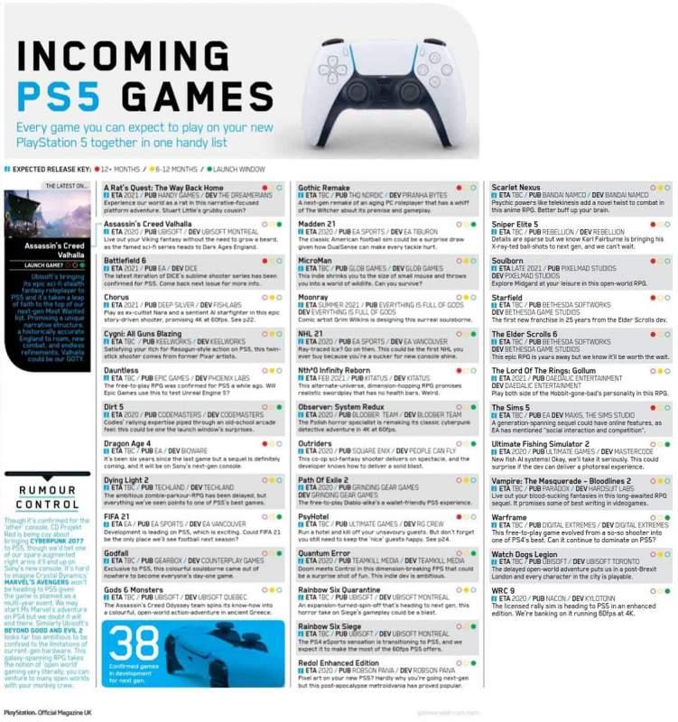 list game PlayStation 5 751x800 - Tổng hợp danh sách 38 game PlayStation 5 ra mắt 2021