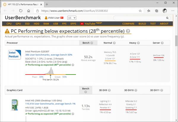 UserBenchmark: kiểm tra hiệu suất, sức mạnh máy tính Windows 5
