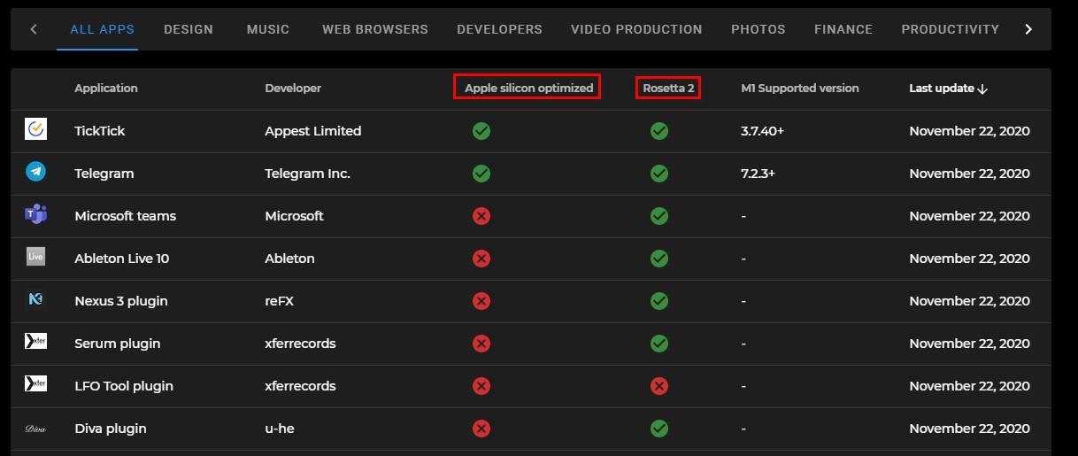 Cách tra cứu ứng dụng và trò chơi chạy được trên chip Apple M1