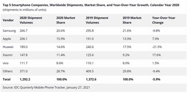 vivo khẳng định vị thế Top 5 thương hiệu smartphone hàng đầu thế giới năm 2020