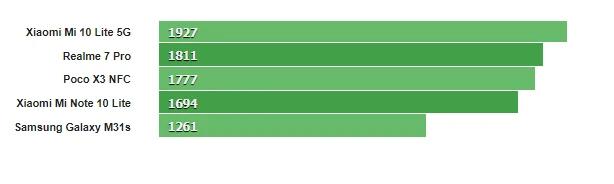 Điển đa nhân Geekbench của Mi 10T Lite 5G