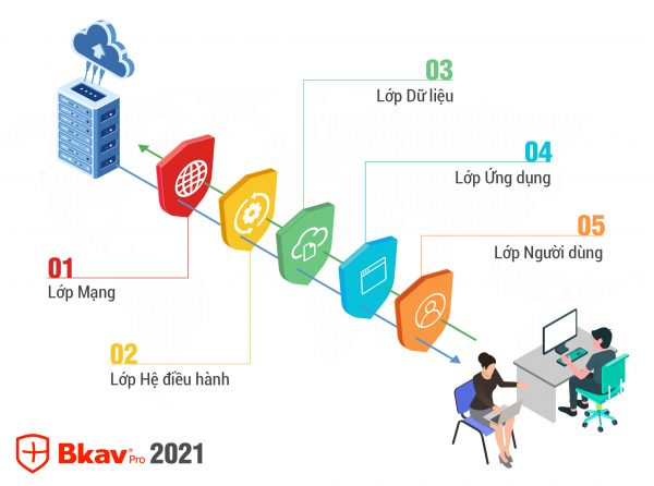 Ra mắt bộ giải pháp Bkav 2021 công nghệ bảo vệ 5 lớp, phòng chống tấn công cho chuyển đổi số