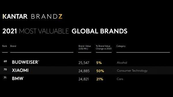 Xiaomi vươn lên vị trí thứ 70 trong Top 100 Thương hiệu Giá trị Nhất Thế giới năm 2021