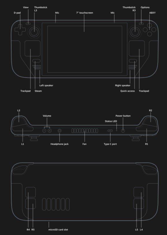 Thiết kế Steam Deck