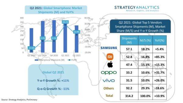 Xiaomi tiếp tục khẳng định vị trí thứ 2 toàn cầu