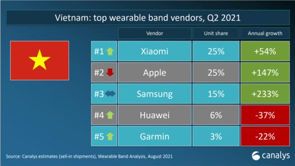 Xiaomi dẫn đầu thị trường thiết bị đeo tay quý 2 năm 2021